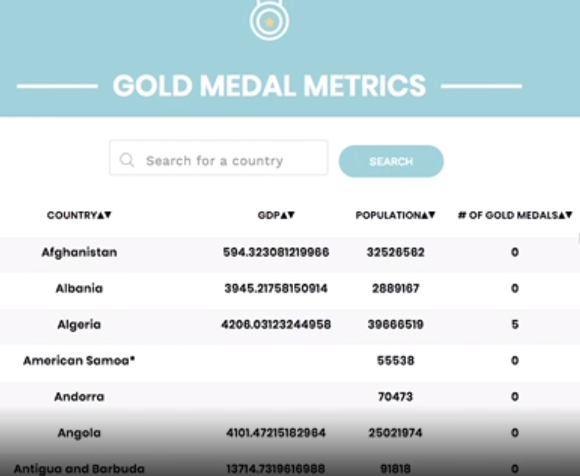 GoldMedalMetrics screenshot